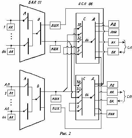 Схема коммутационной станции